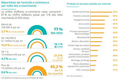 E-commerce, 13, ventes, habillement