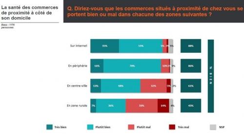 Français, offre, commerces, proximité