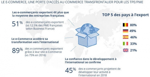 E-commerce, catalogue, priorités, 2018