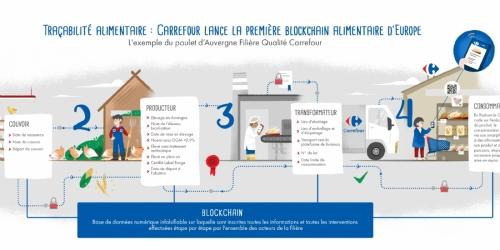 Carrefour, première, blockchain, alimentaire, Europe