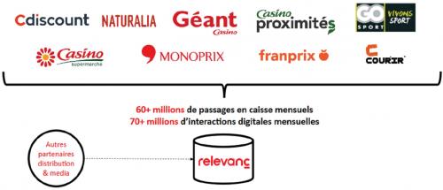 relevanC, business, data