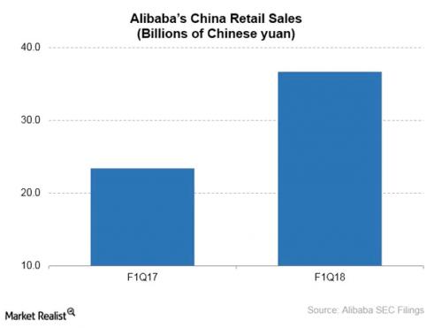Alibaba, Mall, China