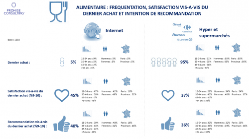 promise consulting, alimentaire, barometre, canal, digital, enseigne, hyoermarches